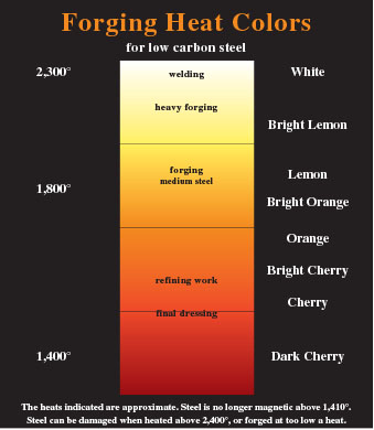 Forging Fundamentals Start With Color Temperature American Farriers Journal