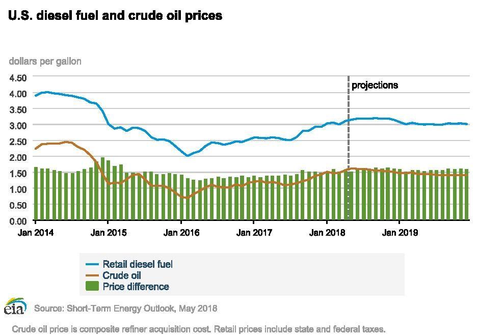 Diesel prices chart