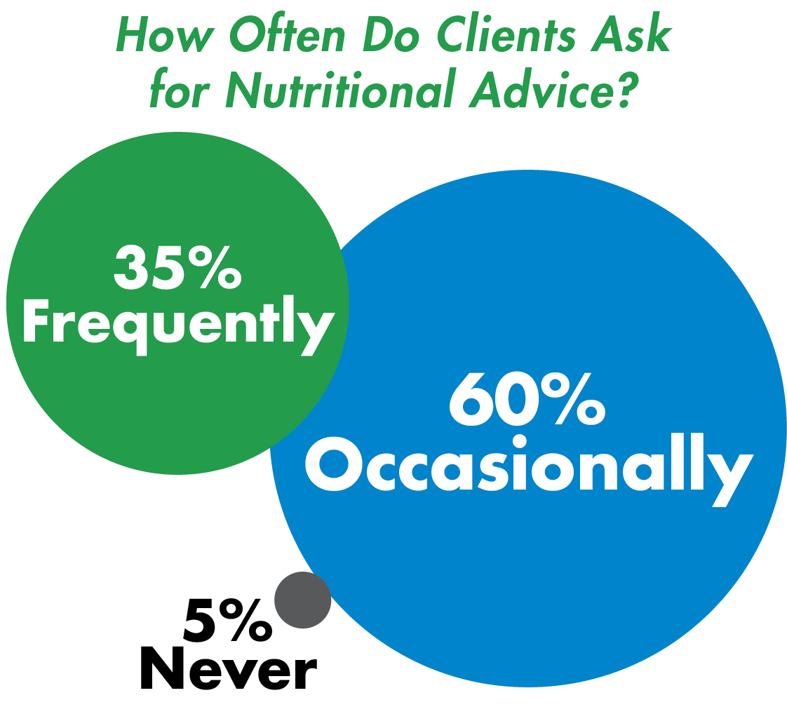 Nutritional Advice Graph 2