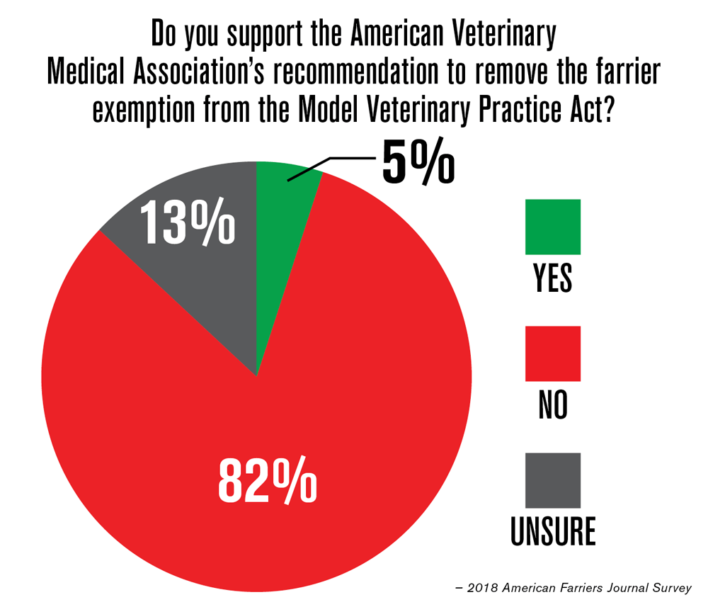 Misconceptions Abound with Model Veterinary Practice Act