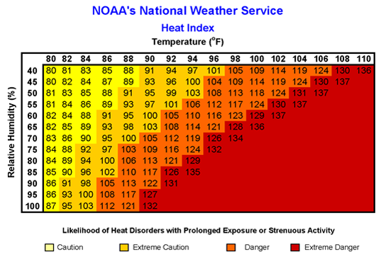 Heat Index 1