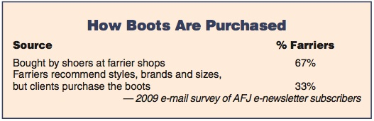 How Boots Are Purchased